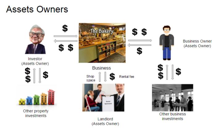 assets owner