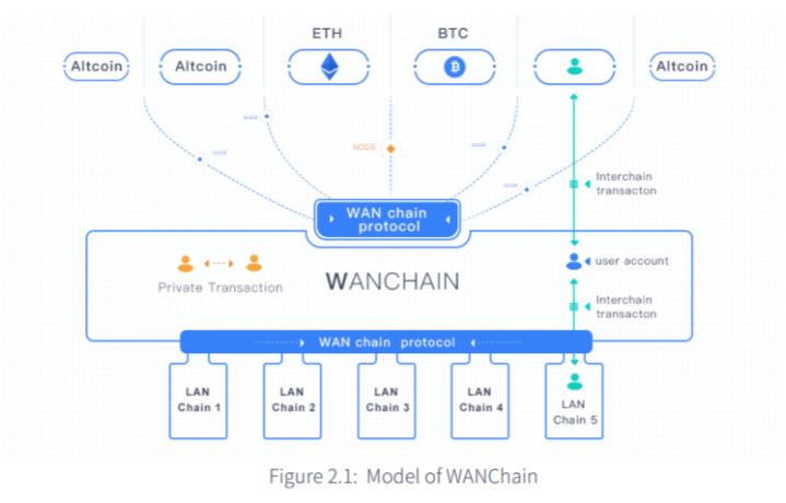 Wanchain protocol